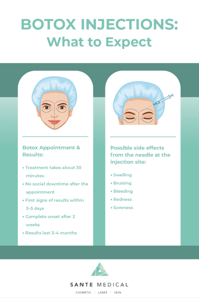 Infographic illustration of what to expect during botox injection